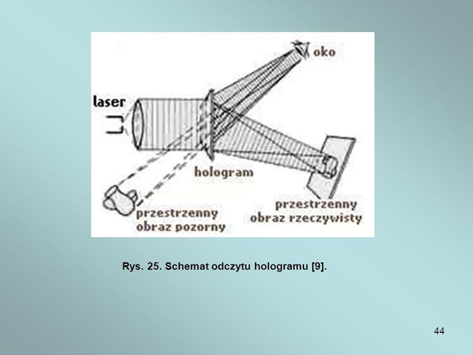 Rys. 25. Schemat odczytu hologramu [9].